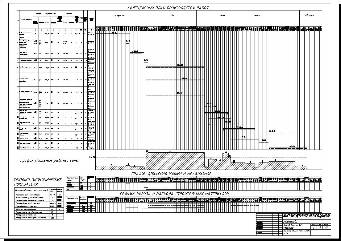 Календарный График Производства Работ в Строительстве образец